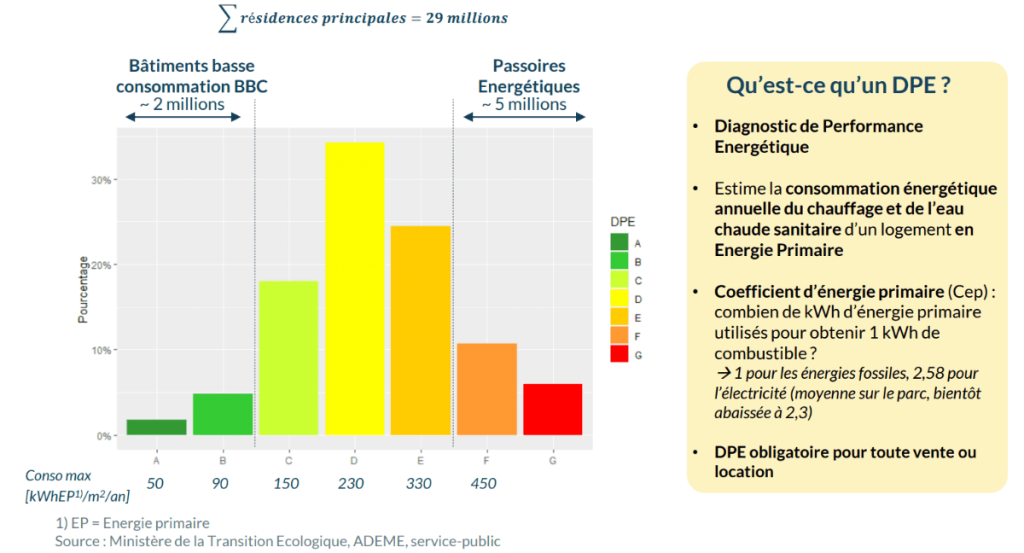 graphique classe énergétique des logement des foyers Français